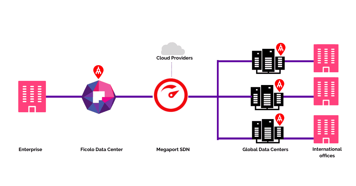 How to use megaport to connect to cloud services providers from Ficolo data center.