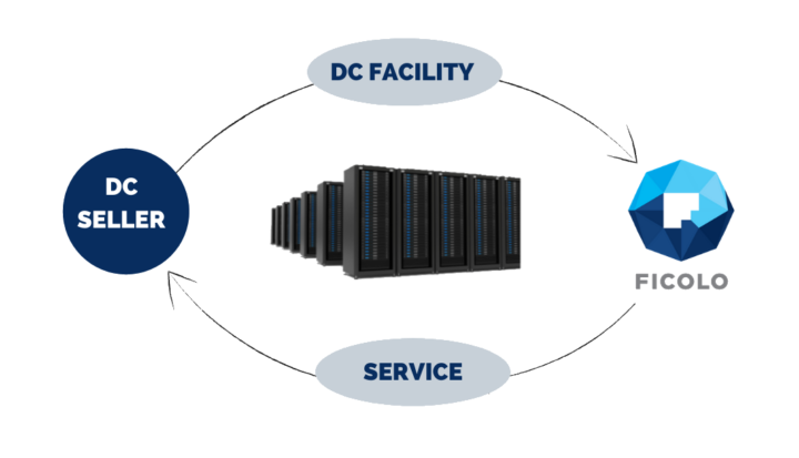 Data center sale and leaseback benefits.  Data center is sold and thereafter provided as a service, effectively transforming CapEx into OpEx.