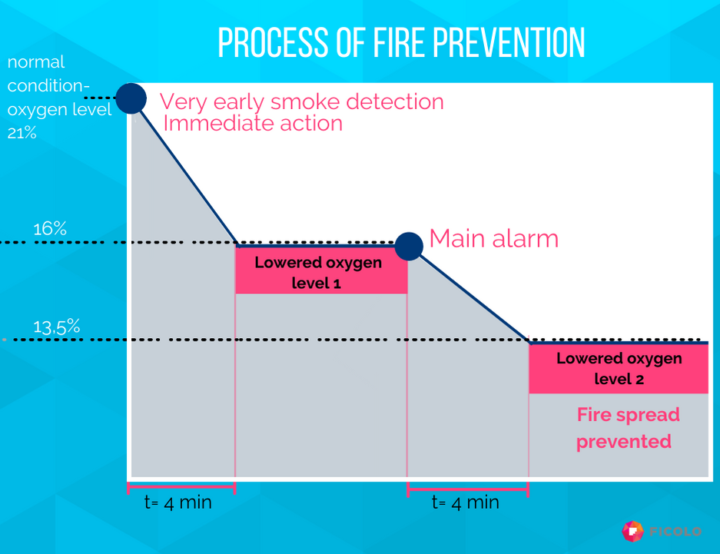Process of fire prevention with active fire protection.